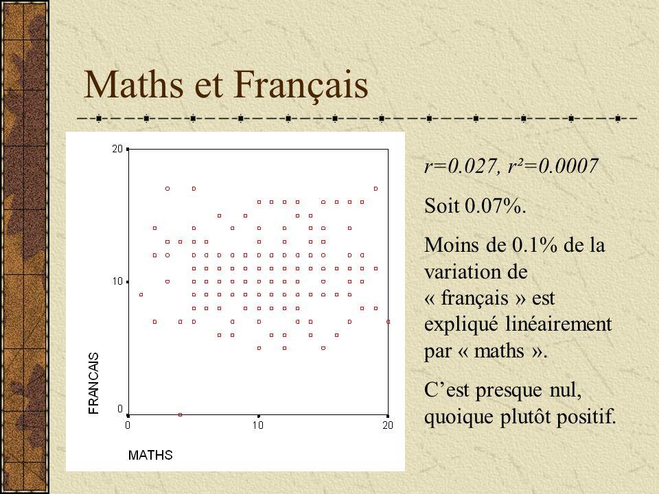 Maths et Français r=0.027, r²=0.0007 Soit 0.07%. Moins de 0.1% de la variation de « français » est expliqué linéairement par « maths ». Cest presque n