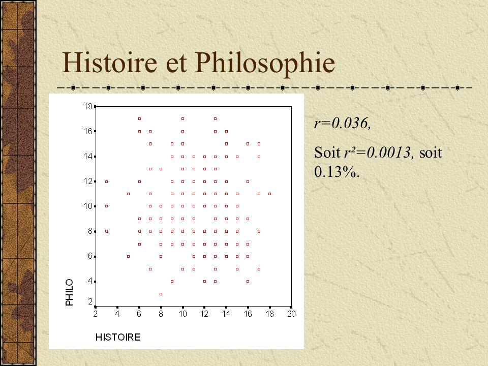 Histoire et Philosophie r=0.036, Soit r²=0.0013, soit 0.13%.