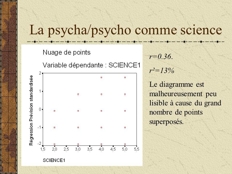 La psycha/psycho comme science r=0.36. r²=13% Le diagramme est malheureusement peu lisible à cause du grand nombre de points superposés.