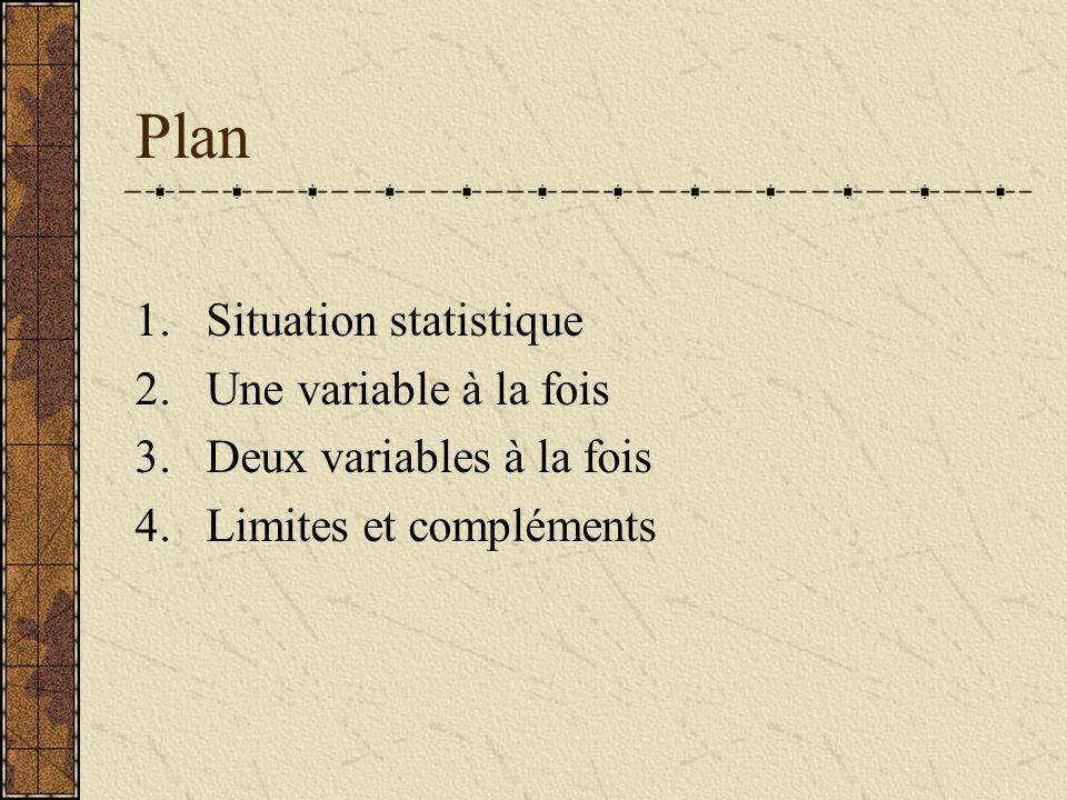 Plan 1.Situation statistique 2.Une variable à la fois 3.Deux variables à la fois 4.Limites et compléments
