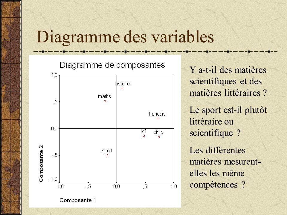 Diagramme des variables Y a-t-il des matières scientifiques et des matières littéraires ? Le sport est-il plutôt littéraire ou scientifique ? Les diff