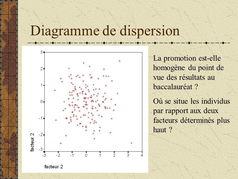 Diagramme de dispersion La promotion est-elle homogène du point de vue des résultats au baccalauréat ? Où se situe les individus par rapport aux deux