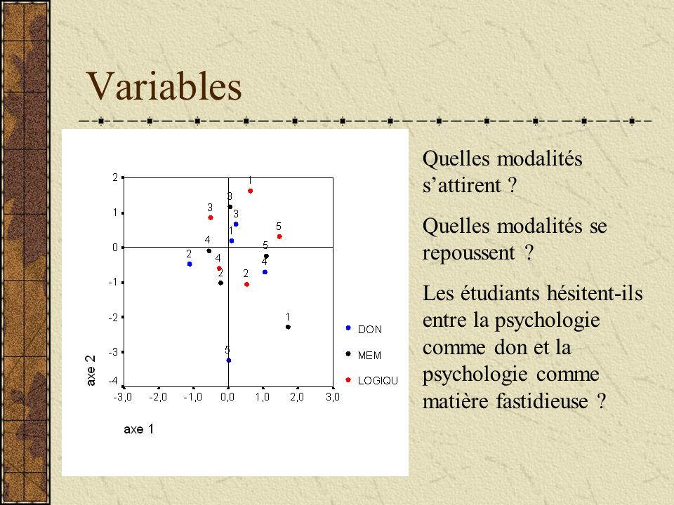 Variables Quelles modalités sattirent ? Quelles modalités se repoussent ? Les étudiants hésitent-ils entre la psychologie comme don et la psychologie