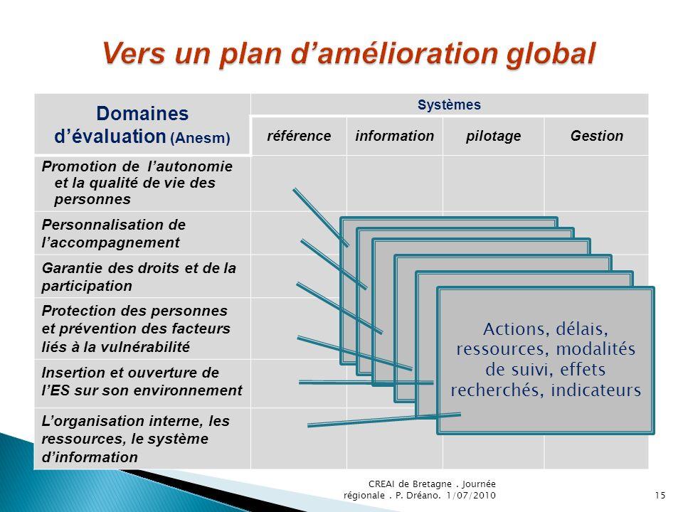 Domaines dévaluation (Anesm) Systèmes référenceinformationpilotageGestion Promotion de lautonomie et la qualité de vie des personnes Personnalisation