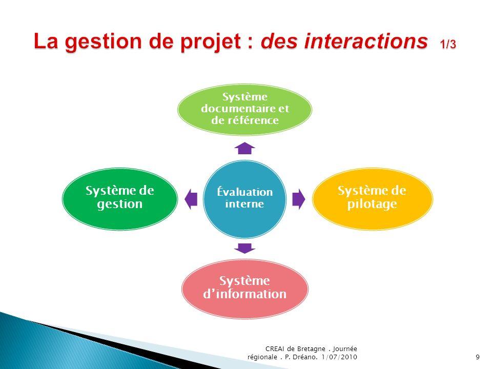 Évaluation interne Système documentaire et de référence Système de pilotage Système dinformation Système de gestion 9 CREAI de Bretagne. Journée régio
