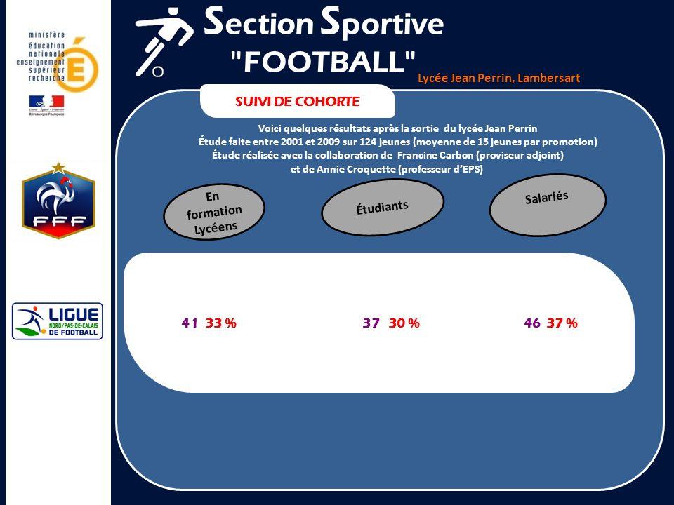 Lycée Jean Perrin, Lambersart SUIVI DE COHORTE S ection S portive FOOTBALL En formation Lycéens 41 16 en 2ND 11 en Série S 5 en Série ES 6 en Série STG 2 en série L 1 en Bac pro