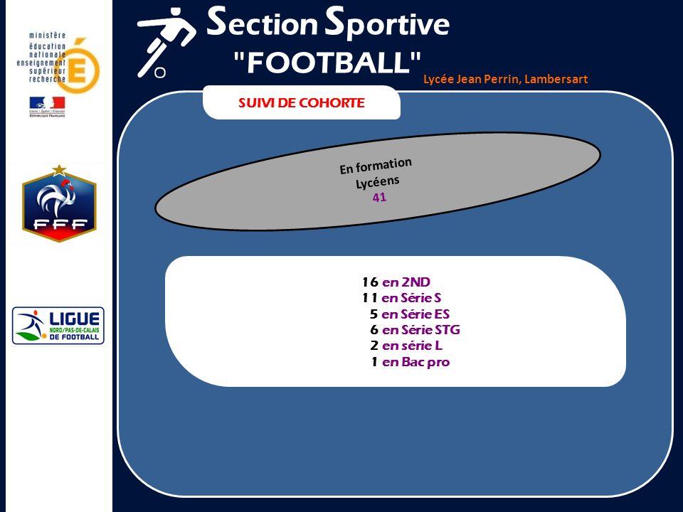 Lycée Jean Perrin, Lambersart SUIVI DE COHORTE S ection S portive FOOTBALL Étudiants 37 7 Kiné 19 % 9 Fac des sports - DEUST 24 % 7 Autres Fac 19 % 9 BTS - DUT 24 % 5 École dingénieur – Sc po 14 %
