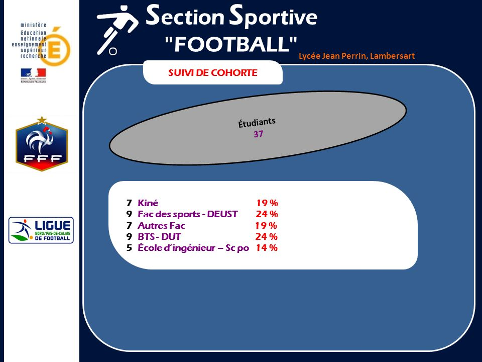 Lycée Jean Perrin, Lambersart SUIVI DE COHORTE S ection S portive FOOTBALL Salariés 46 3 Banques Assurances 6,5 % 5 Kiné Médecin Infirmier 11 % 11 Enseignant Éducateur sportif Coll.