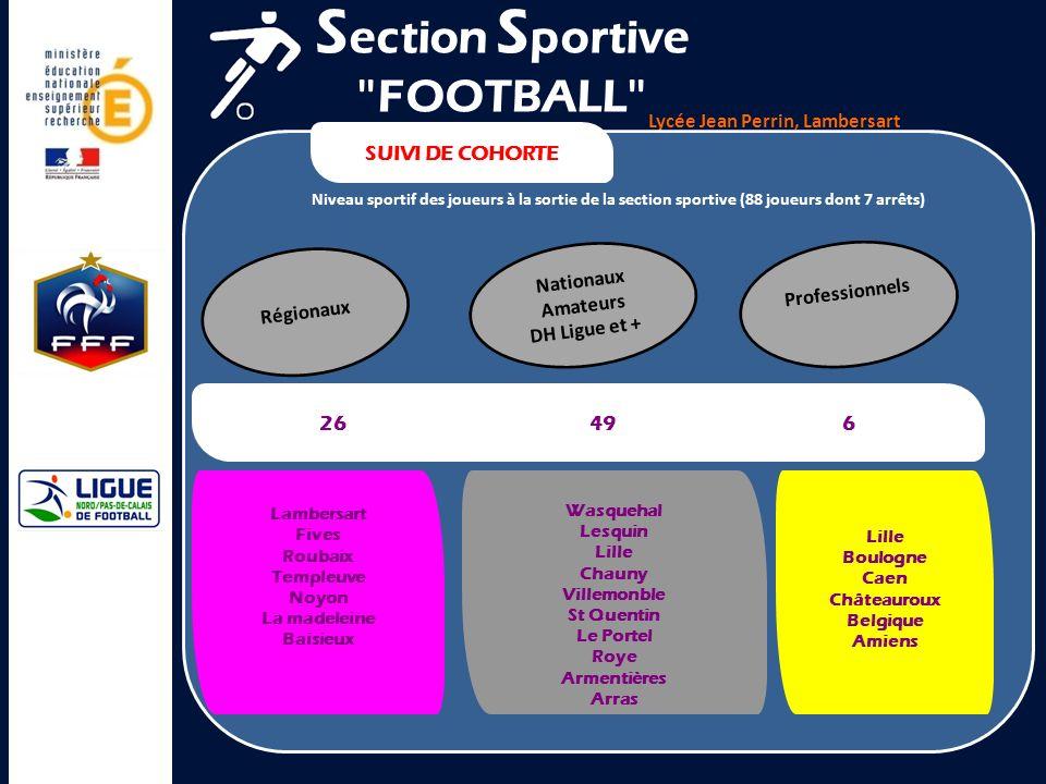 Lycée Jean Perrin, Lambersart SUIVI DE COHORTE Niveau sportif des joueurs à la sortie de la section sportive (88 joueurs dont 7 arrêts) S ection S por
