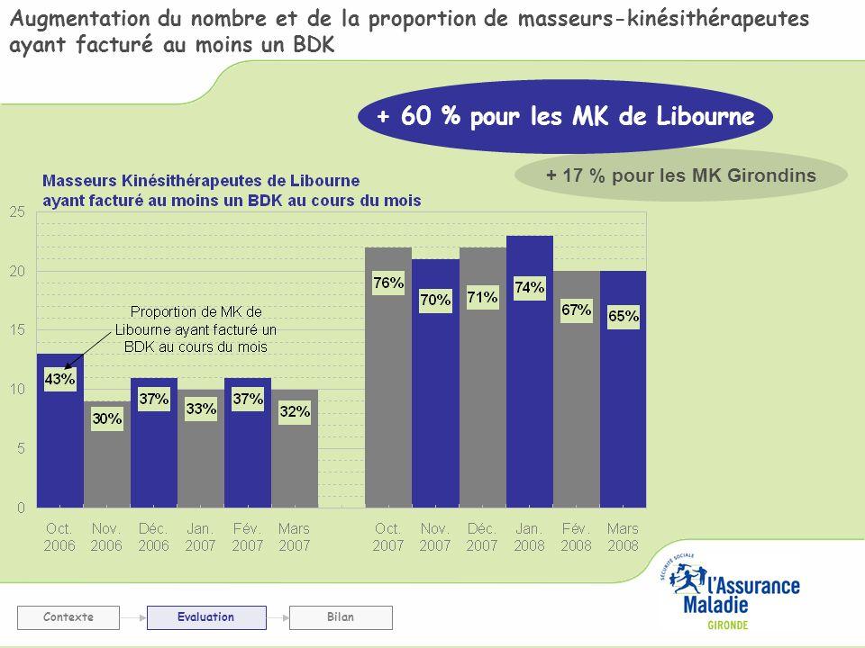 Augmentation du nombre et de la proportion de masseurs-kinésithérapeutes ayant facturé au moins un BDK ContexteEvaluationBilan + 17 % pour les MK Giro