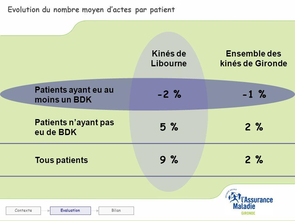 Evolution du nombre moyen dactes par patient ContexteEvaluationBilan Kinés de Libourne Ensemble des kinés de Gironde Patients ayant eu au moins un BDK