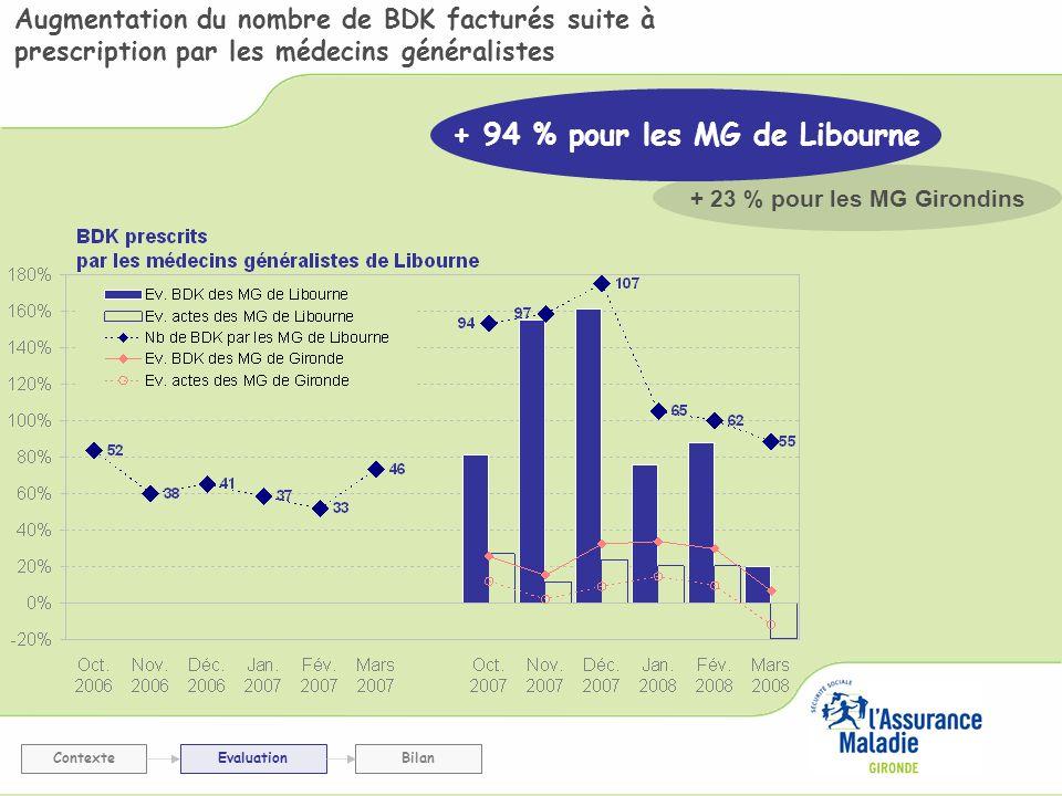 Augmentation du nombre de BDK facturés suite à prescription par les médecins généralistes ContexteEvaluationBilan + 23 % pour les MG Girondins + 94 %