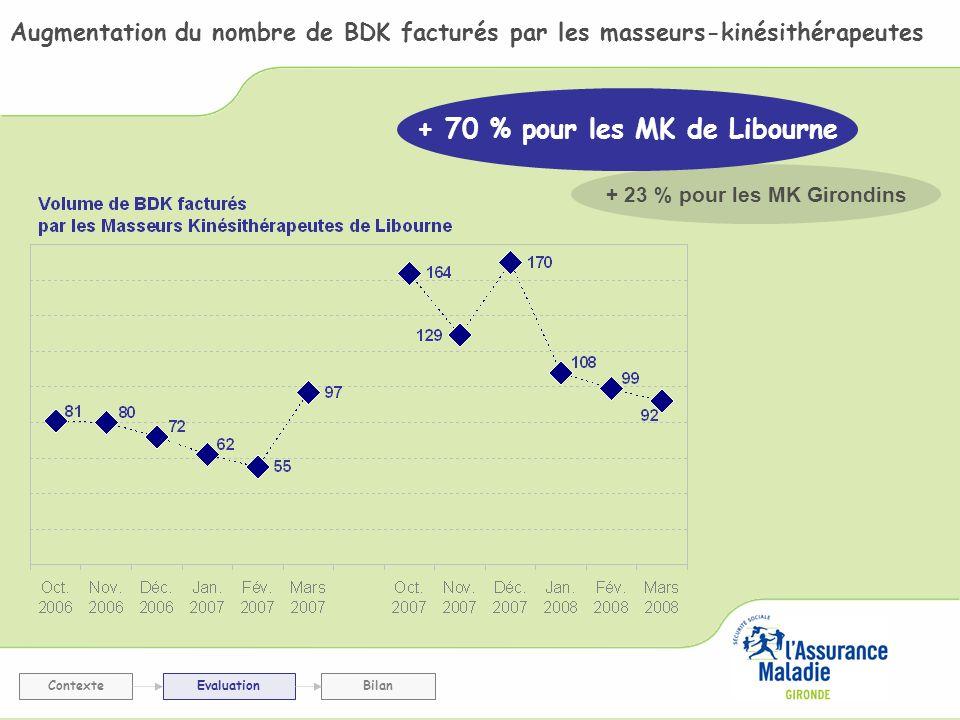 Augmentation du nombre et de la proportion de masseurs-kinésithérapeutes ayant facturé au moins un BDK ContexteEvaluationBilan + 17 % pour les MK Girondins + 60 % pour les MK de Libourne