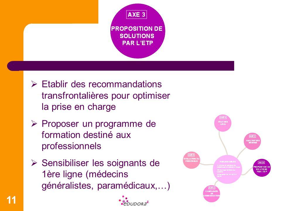 11 Etablir des recommandations transfrontalières pour optimiser la prise en charge Proposer un programme de formation destiné aux professionnels Sensibiliser les soignants de 1ère ligne (médecins généralistes, paramédicaux,…)