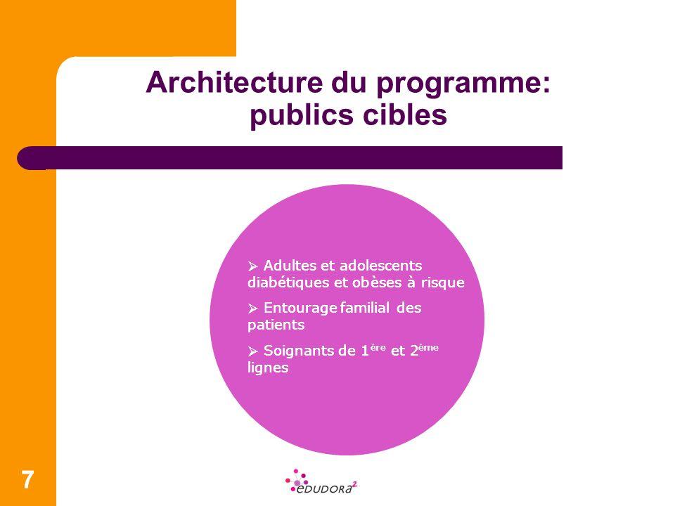 Architecture du programme: 5 axes de travail centrés sur lETP 8