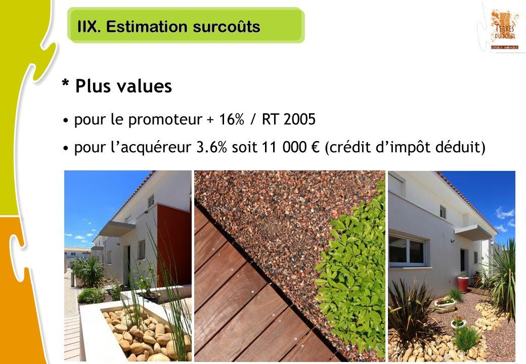 IIX. Estimation surcoûts pour le promoteur + 16% / RT 2005 pour lacquéreur 3.6% soit 11 000 (crédit dimpôt déduit) * Plus values