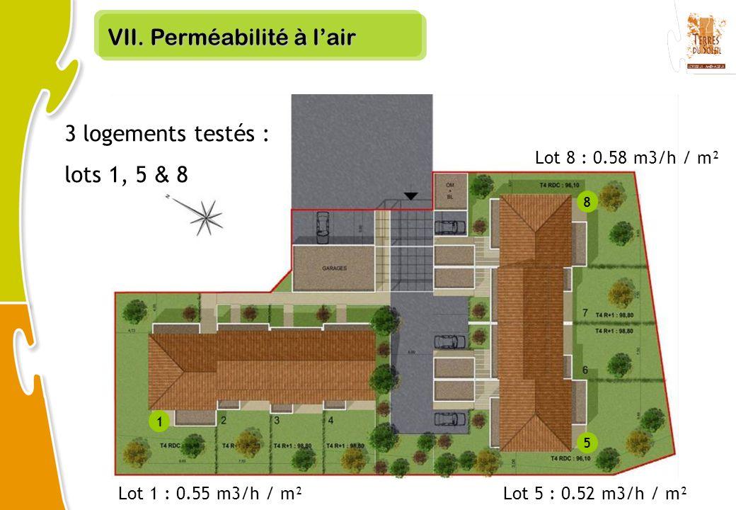 VII. Perméabilité à lair Lot 1 : 0.55 m3/h / m² Lot 8 : 0.58 m3/h / m² Lot 5 : 0.52 m3/h / m² 3 logements testés : lots 1, 5 & 8 1 5 8