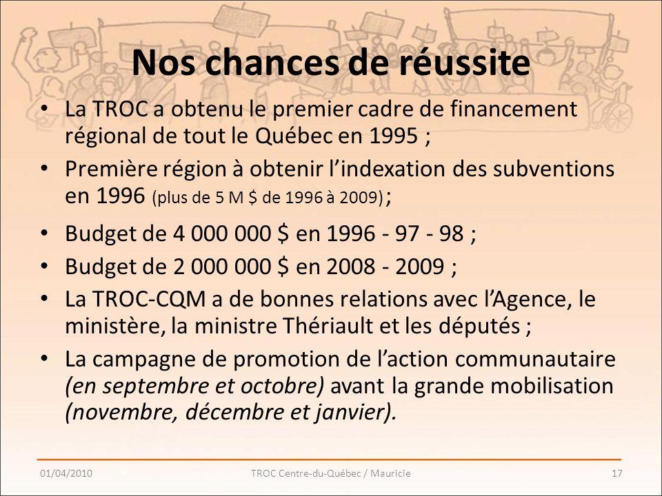 Nos chances de réussite La TROC a obtenu le premier cadre de financement régional de tout le Québec en 1995 ; Première région à obtenir lindexation des subventions en 1996 (plus de 5 M $ de 1996 à 2009) ; Budget de 4 000 000 $ en 1996 - 97 - 98 ; Budget de 2 000 000 $ en 2008 - 2009 ; La TROC-CQM a de bonnes relations avec lAgence, le ministère, la ministre Thériault et les députés ; La campagne de promotion de laction communautaire (en septembre et octobre) avant la grande mobilisation (novembre, décembre et janvier).