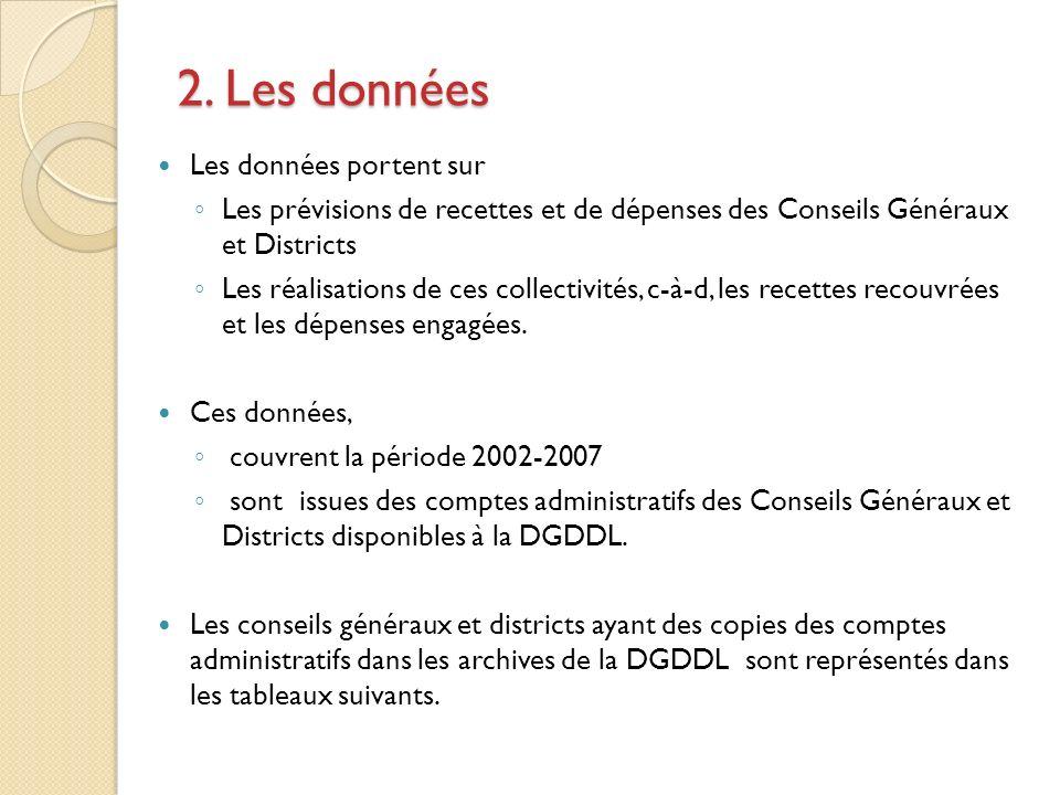 2. Les données Les données portent sur Les prévisions de recettes et de dépenses des Conseils Généraux et Districts Les réalisations de ces collectivi