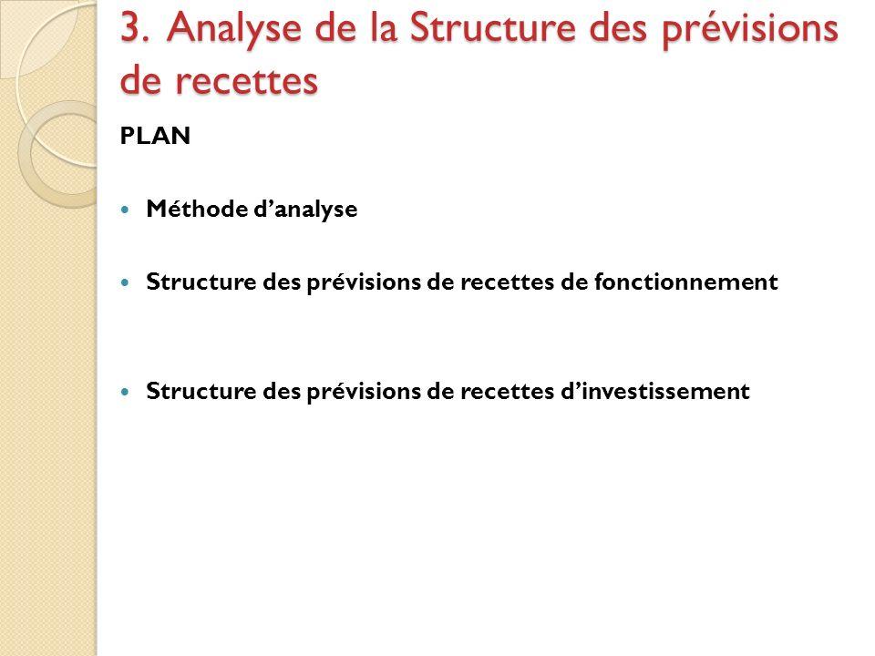 3. Analyse de la Structure des prévisions de recettes PLAN Méthode danalyse Structure des prévisions de recettes de fonctionnement Structure des prévi