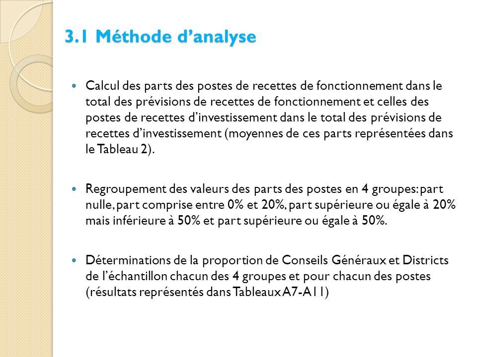 Calcul des parts des postes de recettes de fonctionnement dans le total des prévisions de recettes de fonctionnement et celles des postes de recettes dinvestissement dans le total des prévisions de recettes dinvestissement (moyennes de ces parts représentées dans le Tableau 2).