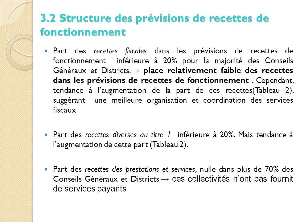 3.2 Structure des prévisions de recettes de fonctionnement Part des recettes fiscales dans les prévisions de recettes de fonctionnement inférieure à 20% pour la majorité des Conseils Généraux et Districts.