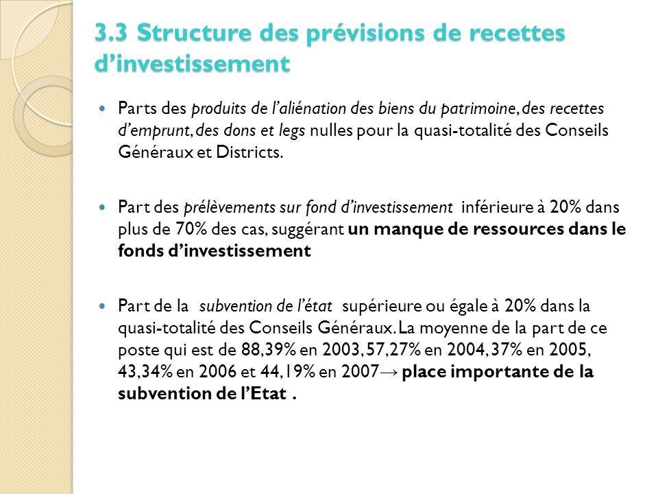 Parts des produits de laliénation des biens du patrimoine, des recettes demprunt, des dons et legs nulles pour la quasi-totalité des Conseils Généraux et Districts.