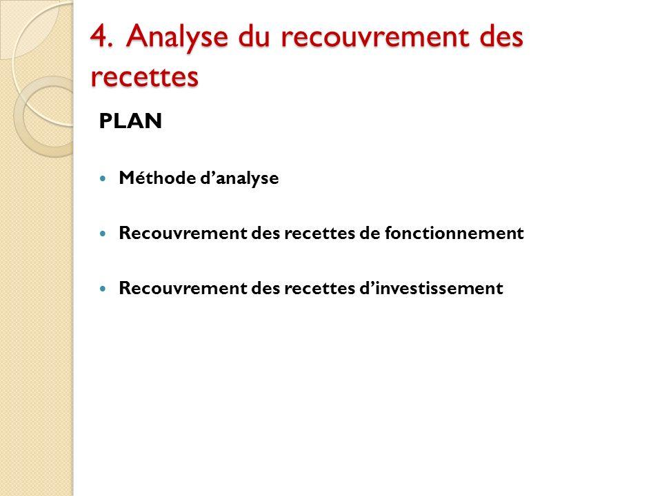 4. Analyse du recouvrement des recettes PLAN Méthode danalyse Recouvrement des recettes de fonctionnement Recouvrement des recettes dinvestissement