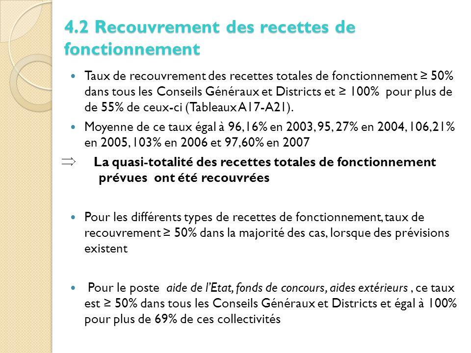 Taux de recouvrement des recettes totales de fonctionnement 50% dans tous les Conseils Généraux et Districts et 100% pour plus de de 55% de ceux-ci (Tableaux A17-A21).