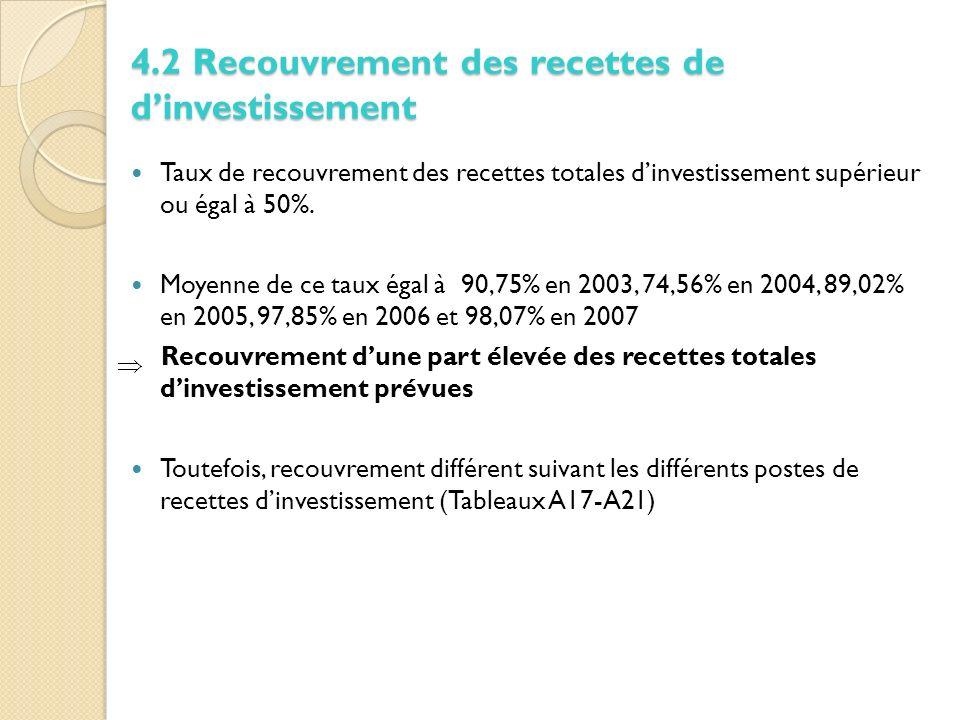 Taux de recouvrement des recettes totales dinvestissement supérieur ou égal à 50%.