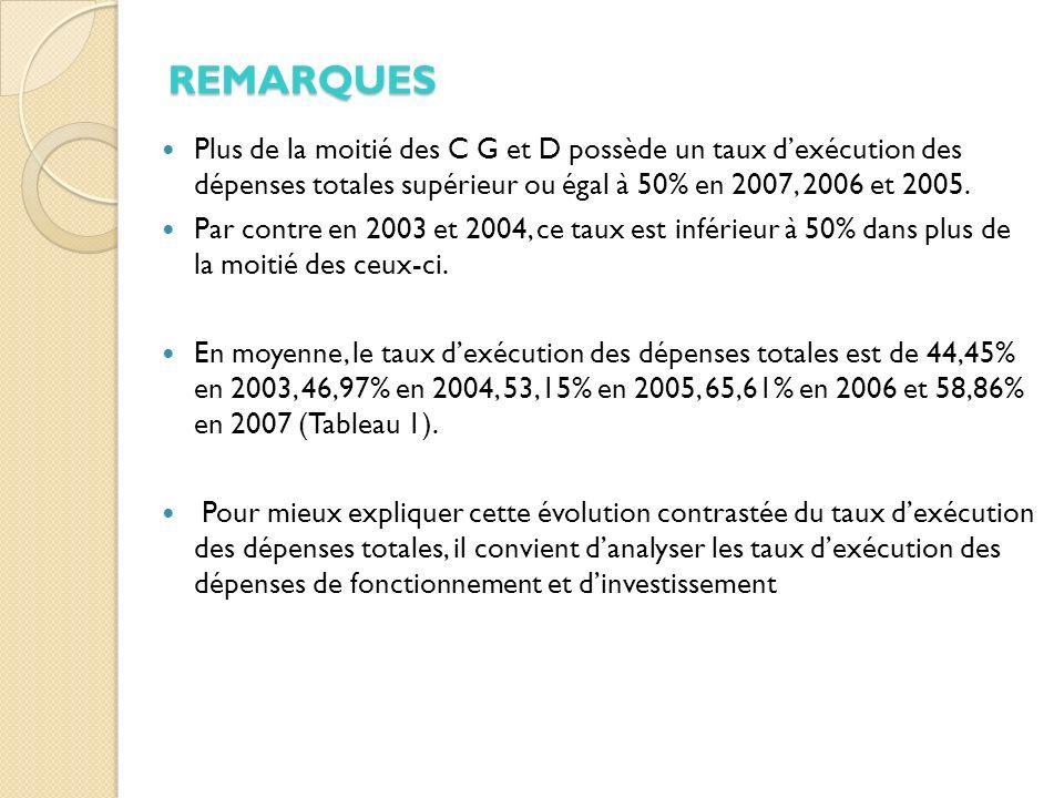 Plus de la moitié des C G et D possède un taux dexécution des dépenses totales supérieur ou égal à 50% en 2007, 2006 et 2005.