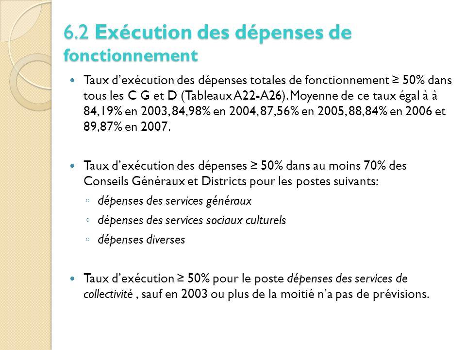 Taux dexécution des dépenses totales de fonctionnement 50% dans tous les C G et D (Tableaux A22-A26).