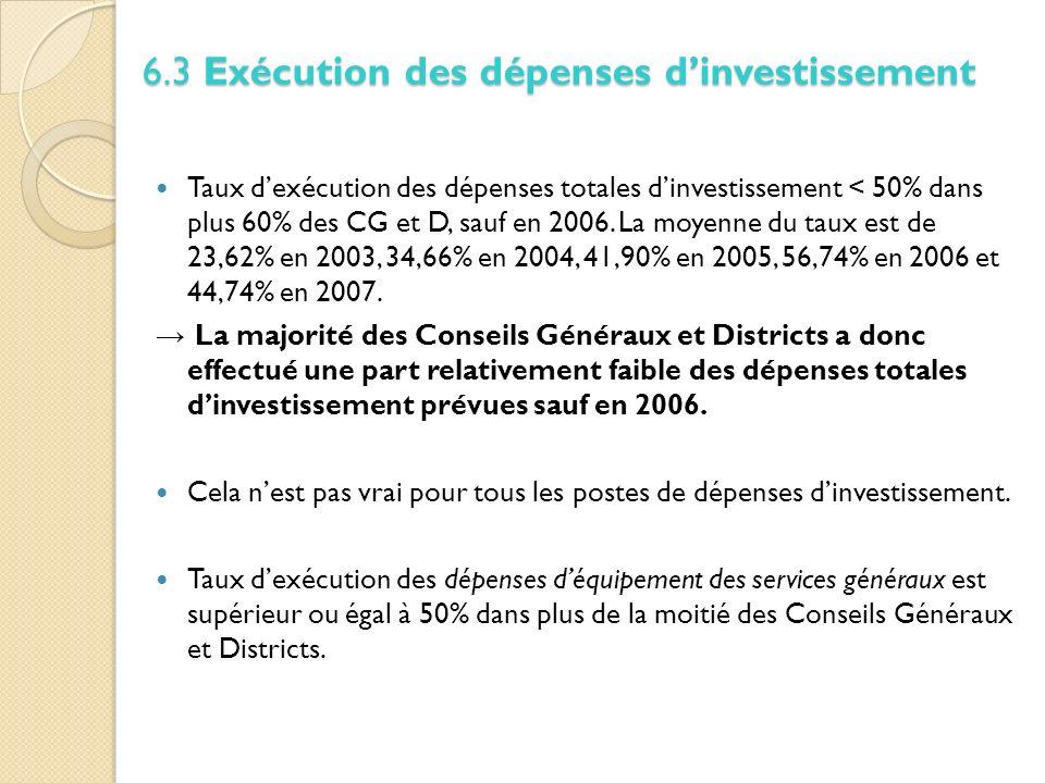 Taux dexécution des dépenses totales dinvestissement < 50% dans plus 60% des CG et D, sauf en 2006.