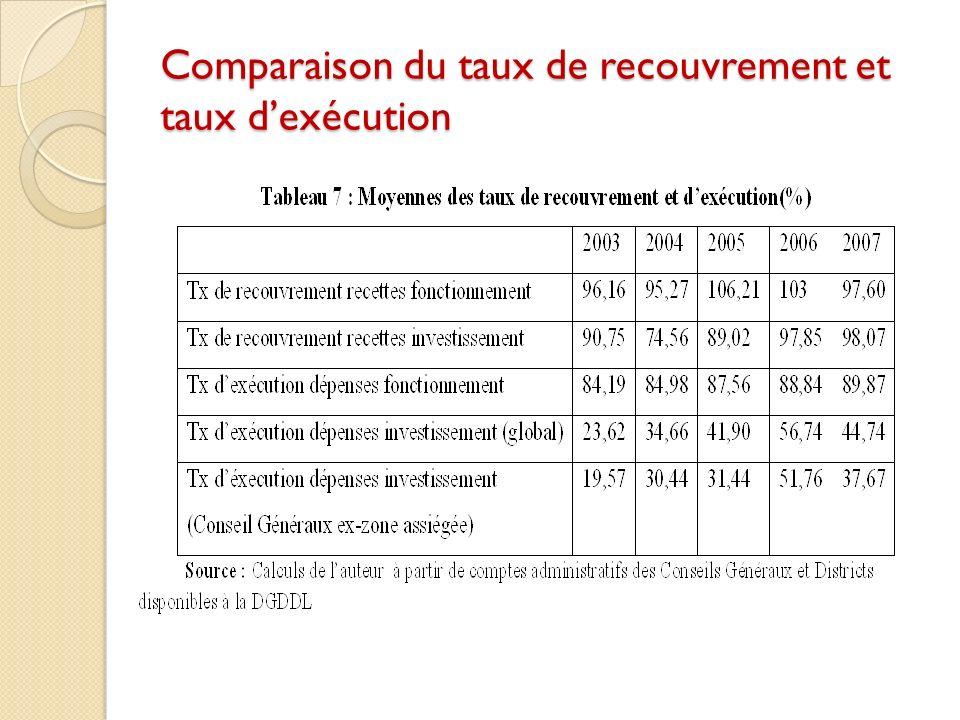 Comparaison du taux de recouvrement et taux dexécution