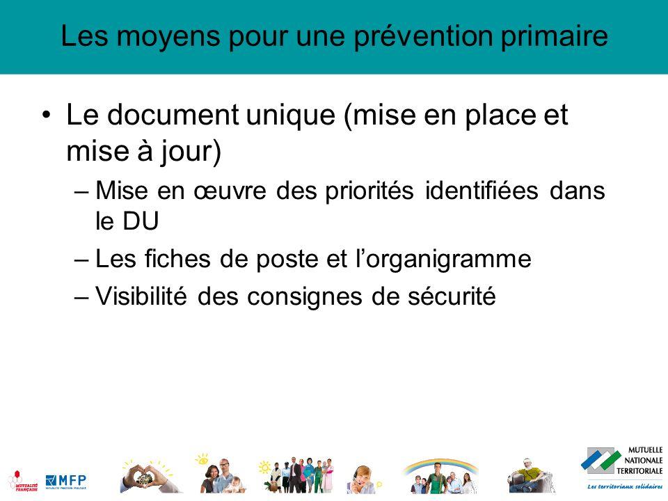 Les moyens pour une prévention primaire Le document unique (mise en place et mise à jour) –Mise en œuvre des priorités identifiées dans le DU –Les fic