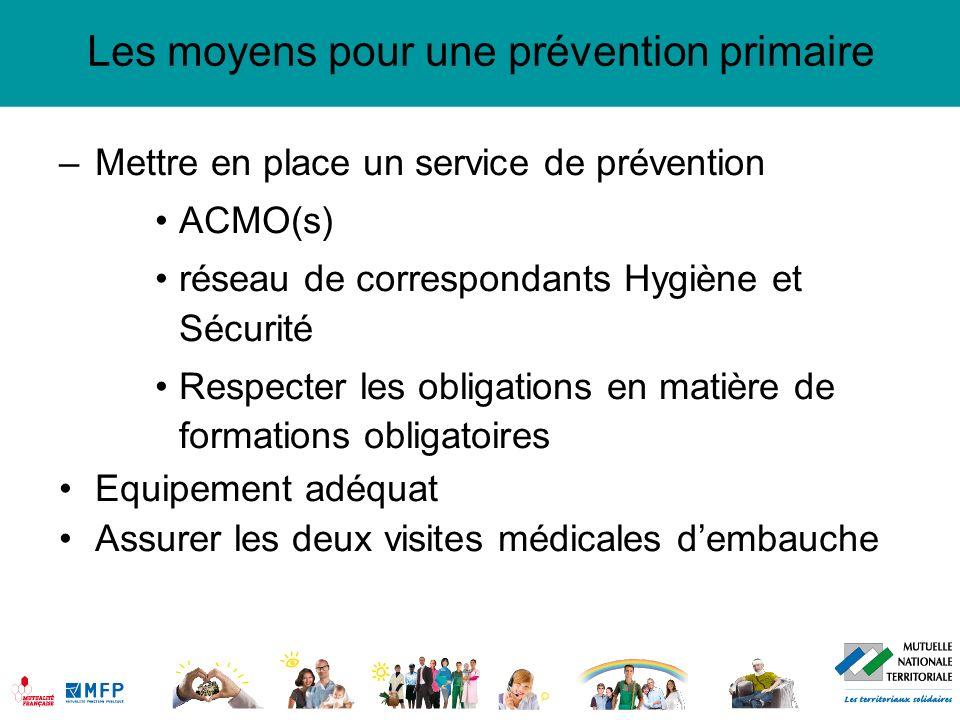 Les moyens pour une prévention primaire –Mettre en place un service de prévention ACMO(s) réseau de correspondants Hygiène et Sécurité Respecter les o