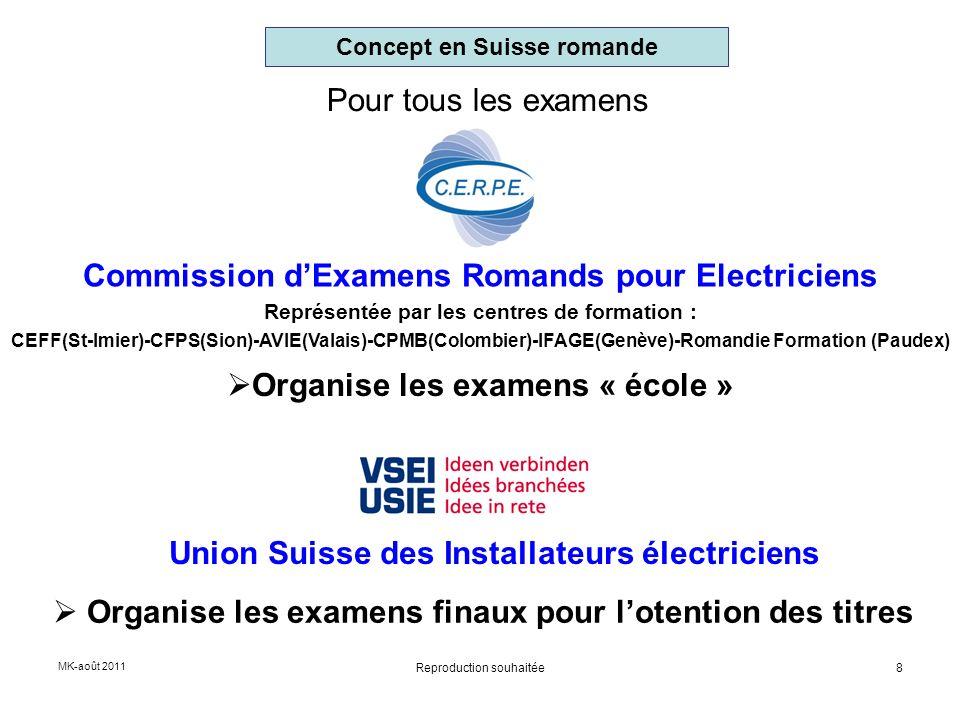 Pour tous les examens Organise les examens « école » Concept en Suisse romande Commission dExamens Romands pour Electriciens Représentée par les centr
