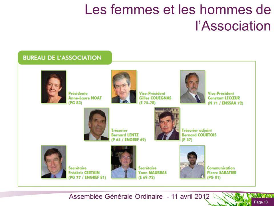 Page 13 Assemblée Générale Ordinaire - 11 avril 2012 Les femmes et les hommes de lAssociation 13