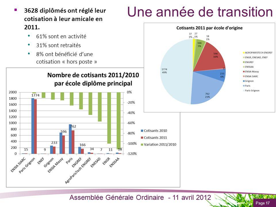 Page 17 Assemblée Générale Ordinaire - 11 avril 2012 Une année de transition 3628 diplômés ont réglé leur cotisation à leur amicale en 2011. 61% sont
