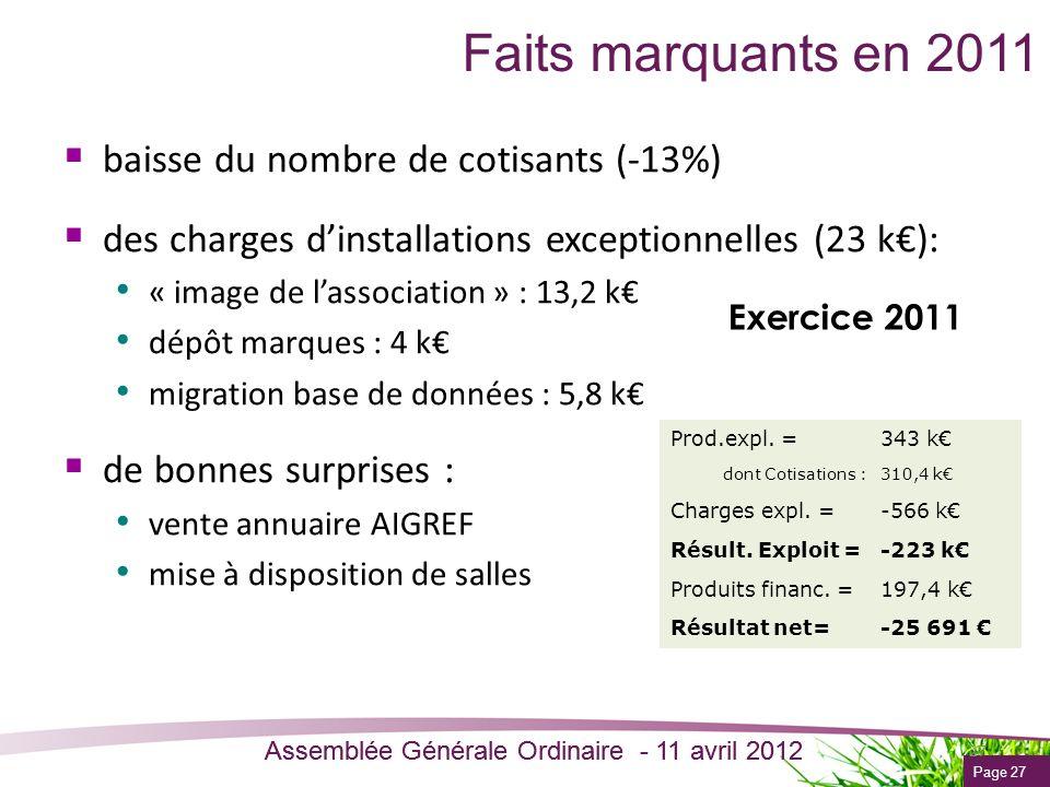Page 27 Assemblée Générale Ordinaire - 11 avril 2012 Faits marquants en 2011 baisse du nombre de cotisants (-13%) des charges dinstallations exception