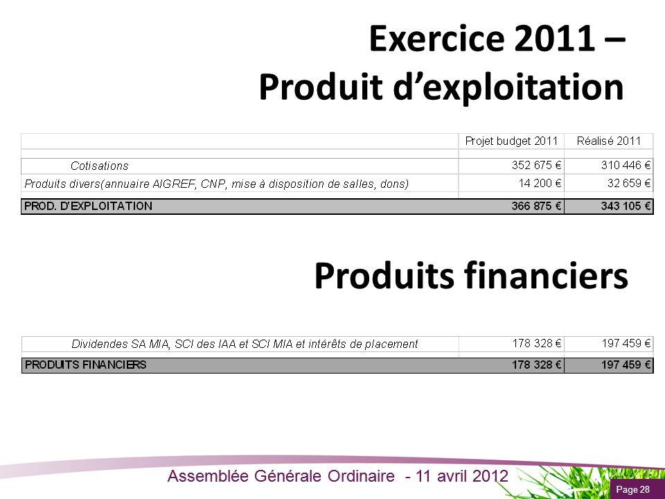 Page 28 Assemblée Générale Ordinaire - 11 avril 2012 Exercice 2011 – Produit dexploitation Produits financiers