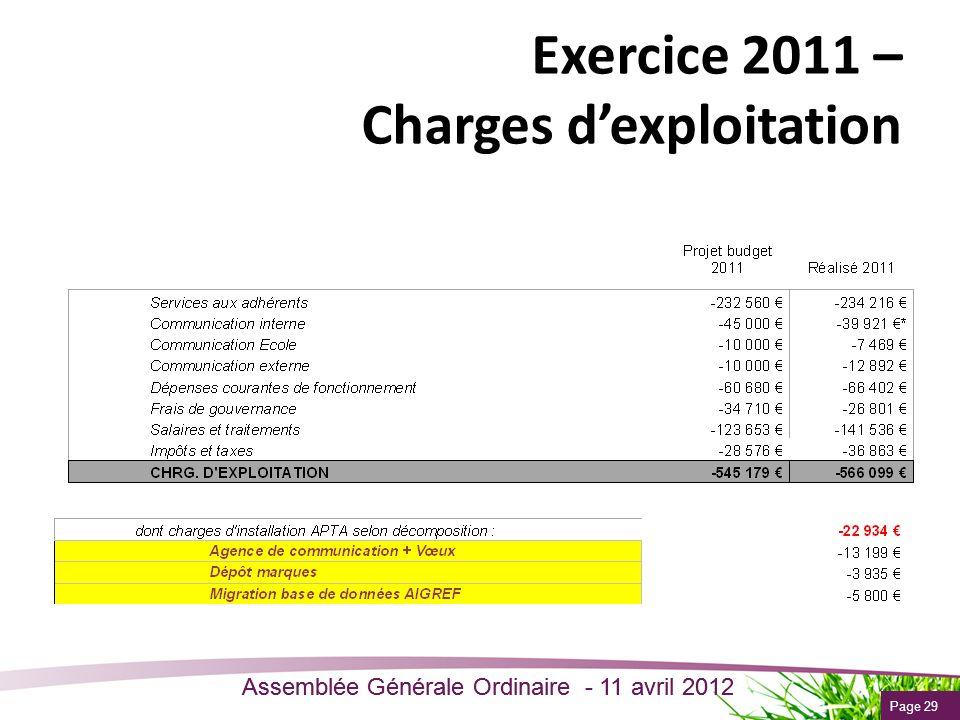 Page 29 Assemblée Générale Ordinaire - 11 avril 2012 Exercice 2011 – Charges dexploitation