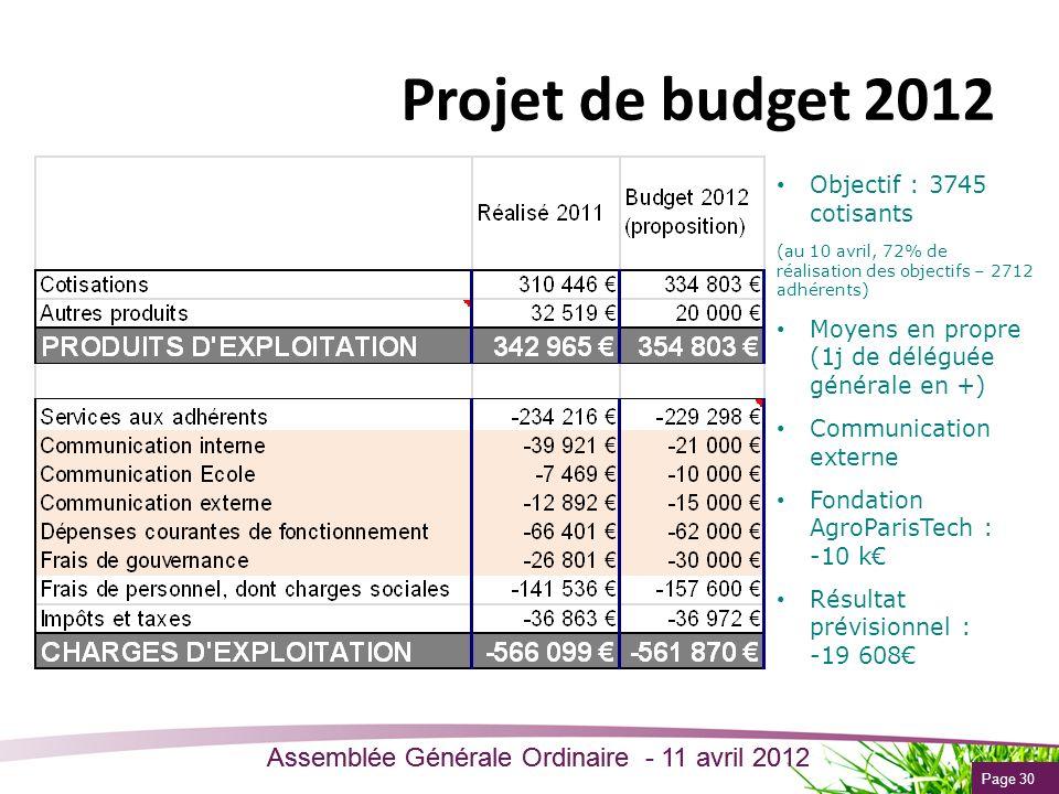 Page 30 Assemblée Générale Ordinaire - 11 avril 2012 Projet de budget 2012 Objectif : 3745 cotisants (au 10 avril, 72% de réalisation des objectifs –