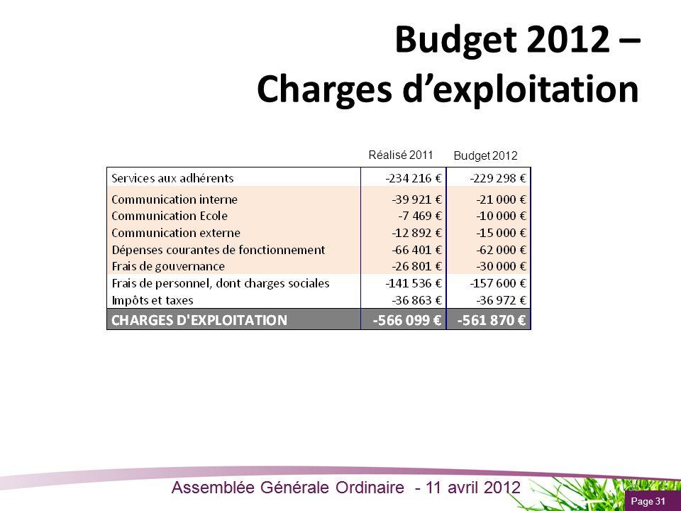 Page 31 Assemblée Générale Ordinaire - 11 avril 2012 31 Budget 2012 – Charges dexploitation Réalisé 2011 Budget 2012