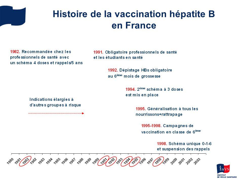 894 hépatites aiguës notifiées (140 à 150 par an) Médiane dâge : 37 ans pour les hommes, 36 ans pour les femmes 47% des cas étaient hospitalisés 32 hépatites fulminantes (12 décès, 13 greffes) Enquête nationale exhaustivité auprès des laboratoires 2005 : Exhaustivité estimée à 23 % (Antona, BEH 2007) Nombre moyen dinfections par le VHB en 2005 : à partir de 147 cas déclarés, 2500 infections dont 180 passeront à la chronicité (modèle de Hyams, Clin Infect Dis 1995) Notification des hépatites B aiguës Déclarations obligatoires 2004-2009