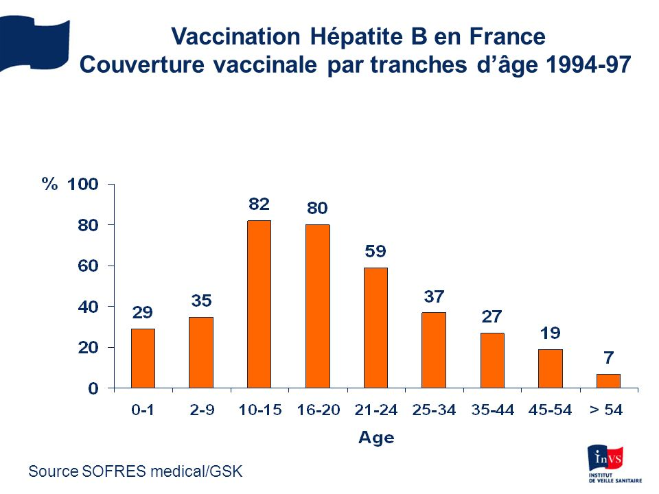 Vaccination Hépatite B en France Couverture vaccinale par tranches dâge 1994-97 Source SOFRES medical/GSK