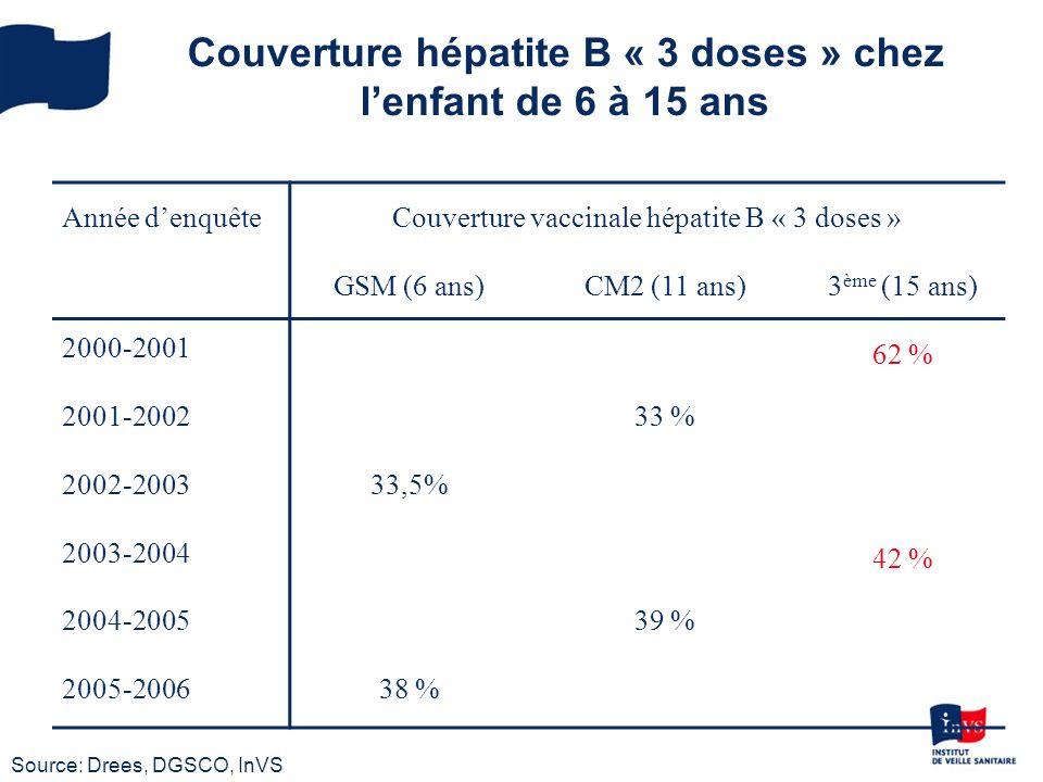 Données de couverture vaccinale : exemples de populations à risque Professionnels de santé 87% généralistes vaccinés en 1999 contre 81% en 1995 (Inpes, Baromètre santé 1999) Professionnels hospitaliers: CV mal connue Contexte AES: CV à 99% en 2000 à lAP-HP (Caillard, Hygiènes 2003, 11) Usagers de drogue 43 % des usagers auraient reçu au moins une dose de vaccin (Coquelicot 2004) (Jauffret-Roustide :, BMC ID 2009) Enquêtes ponctuelles (centre Marmottan), couverture 3 doses cohorte 1999 : 45,3% cohorte 2001 : 21,7% (Sclafer, BEH 2003)