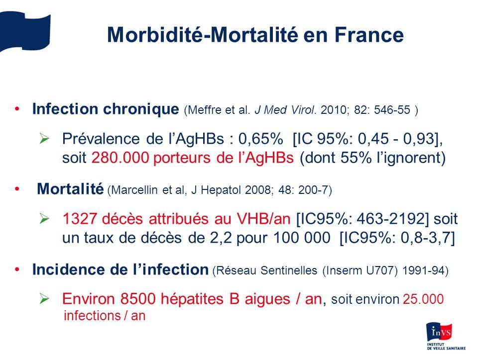 Nombre de cas dhepatites B diagnostiqués par les médecins Sentinelles 1991-2004 Source: Réseau Sentinelles- INSERM U707 Promotion de la vaccination