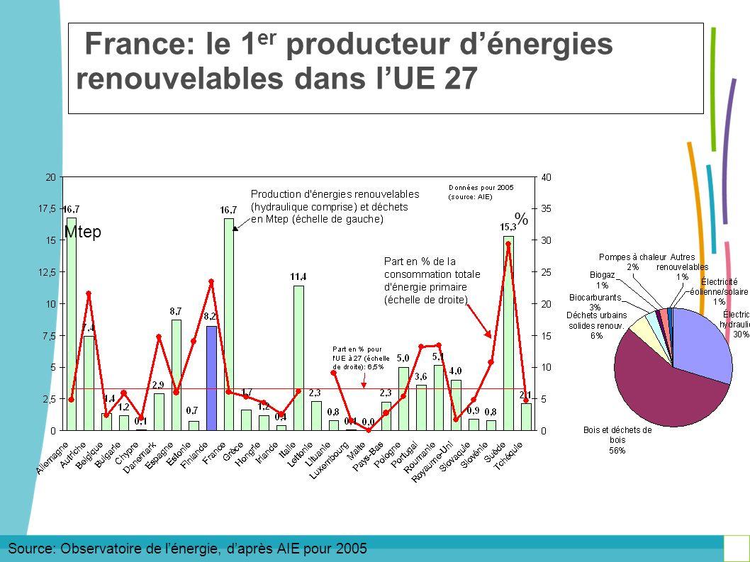 France: le 1 er producteur dénergies renouvelables dans lUE 27 Source: Observatoire de lénergie, daprès AIE pour 2005 % Mtep