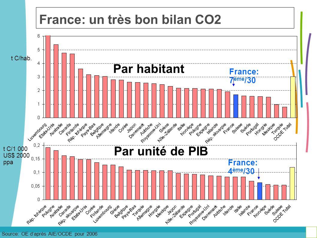 France: un très bon bilan CO2 Source: OE daprès AIE/OCDE pour 2006 t C/hab. France: 7 ème /30 France: 4 ème /30 t C/1 000 US$ 2000 ppa Par habitant Pa